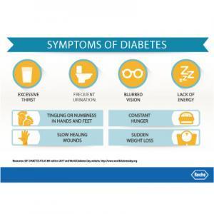 Wdd-2019-symptoms-of-diabetes